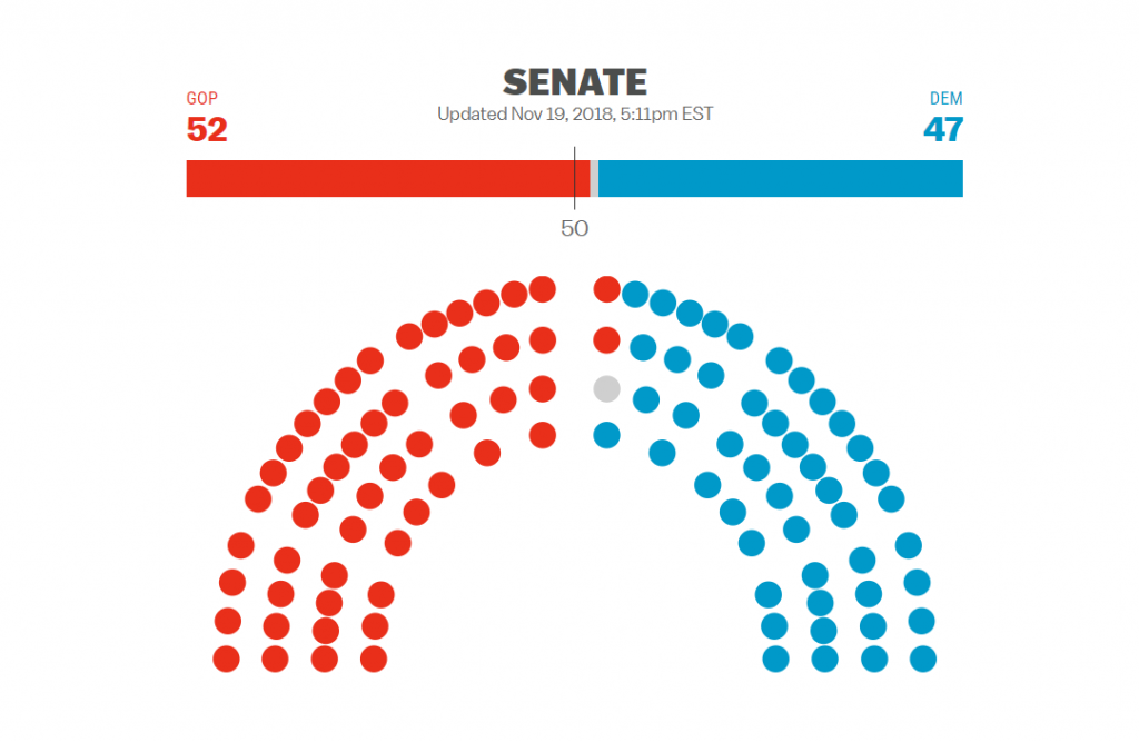 Icon Array of Senate Results from 2018 Election