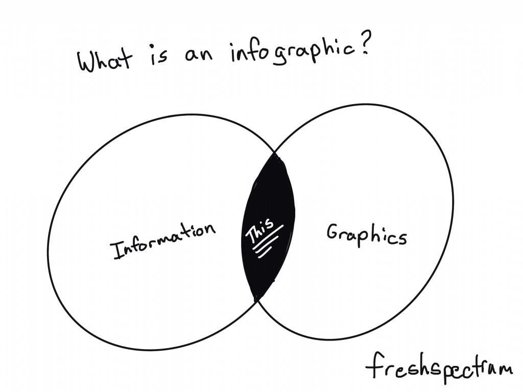 "What is an infographic? Cartoon by Chris Lysy of Freshspectrum showing a Venn Diagram with Information and Graphics. ""This"" is shown in the overlap."