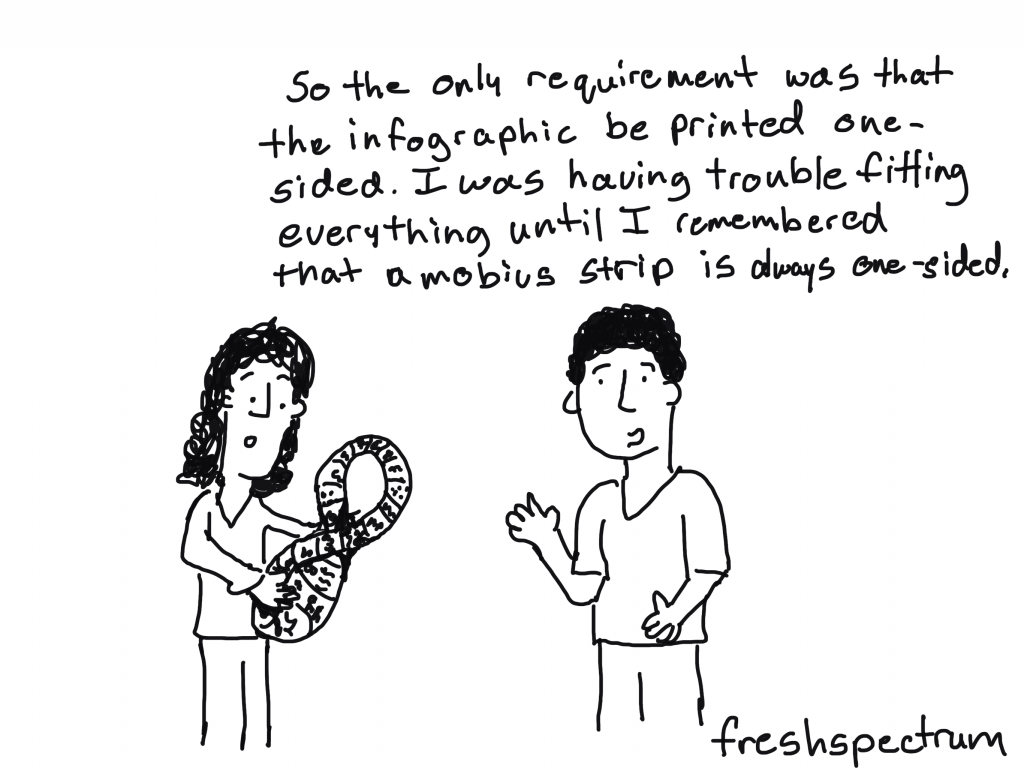 Cartoon by Chris Lysy of Freshspectrum. So the only requirement was that the infographic be printed one-sided. i was having trouble fitting everything until I remembered that a mobius strip is always one-sided.