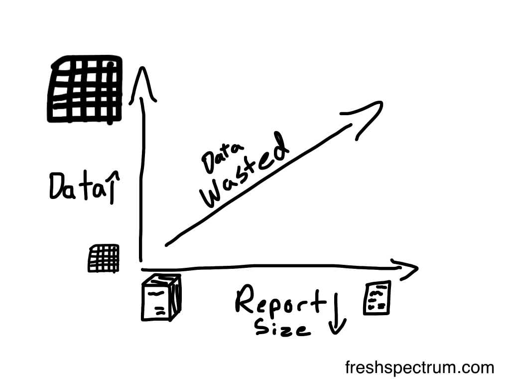 Freshspectrum cartoon by Chris Lysy. More Data, Shorter Reports, More Wasted Data.