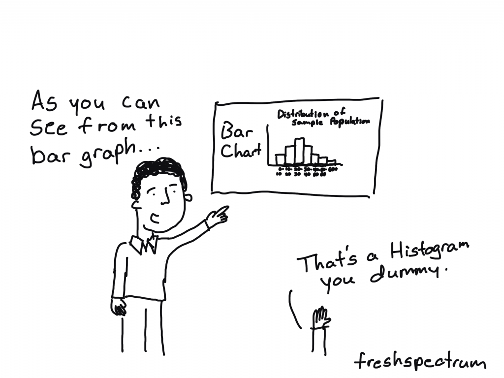 """Freshspectrum cartoon by Chris Lysy.  """"As you can see from this bar graph..."""" """"That's a histogram you dummy."""""""