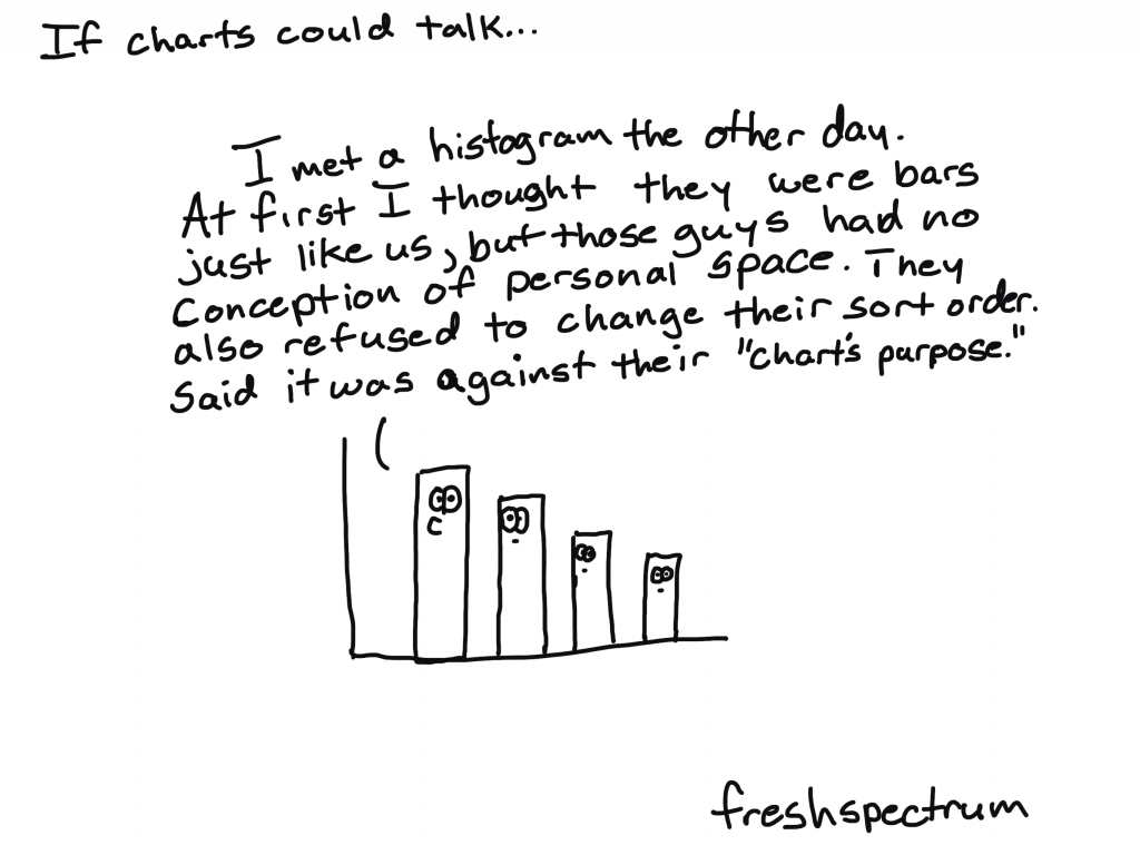 """Freshspectrum cartoon by Chris Lysy. """"If charts could talk... I met a histogram the other day. At first I thought they were bars just like us, but those guys had no conception of personal space. They also refused to change their sort order. Said it was against their """"chart's purpose."""""""