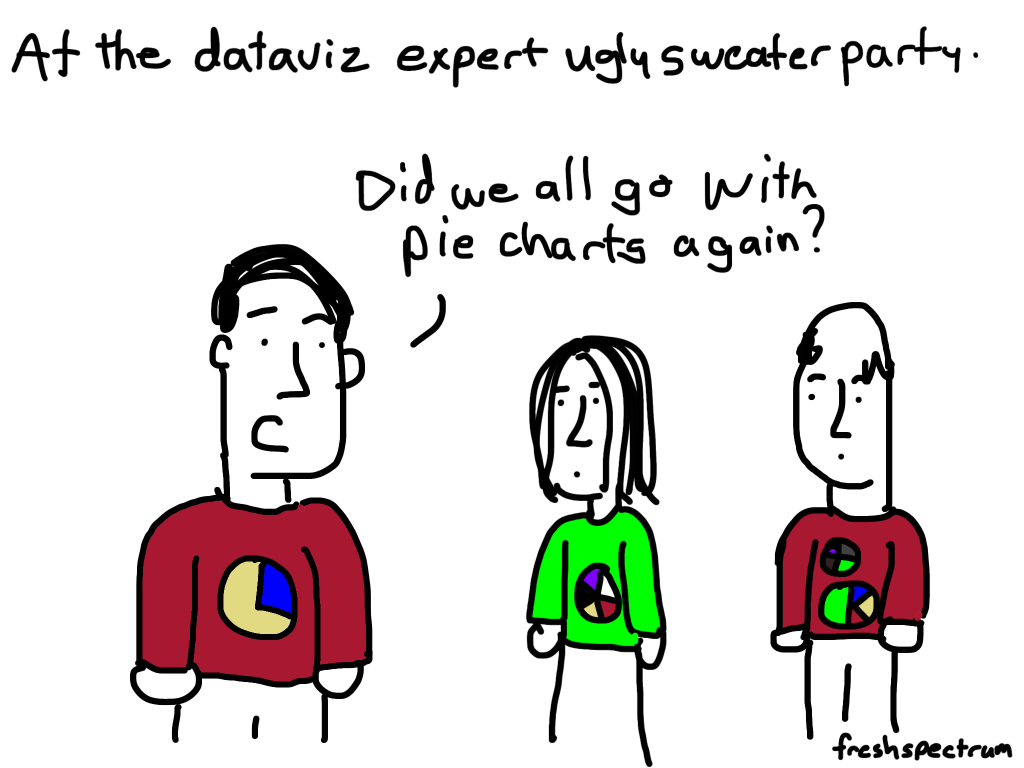 """freshspectrum cartoon by Chris Lysy, """"At the dataviz expert ugly sweater party. Did we all go with pie charts again?"""""""