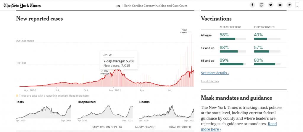 NY Times Coronavirus Map, accessed on 9/21/2021. https://www.nytimes.com/interactive/2021/us/north-carolina-covid-cases.html
